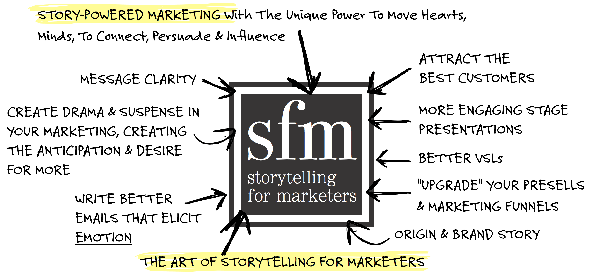 #6 - Story Powered Marketing - Michael Hague and Andre Chaperon
