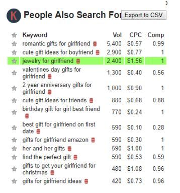 people also search for keywords