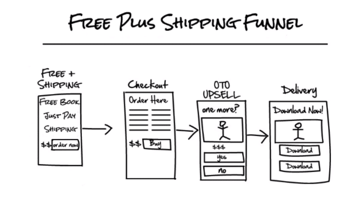 The Free Plus Shipping Funnel What It Is & How It Works