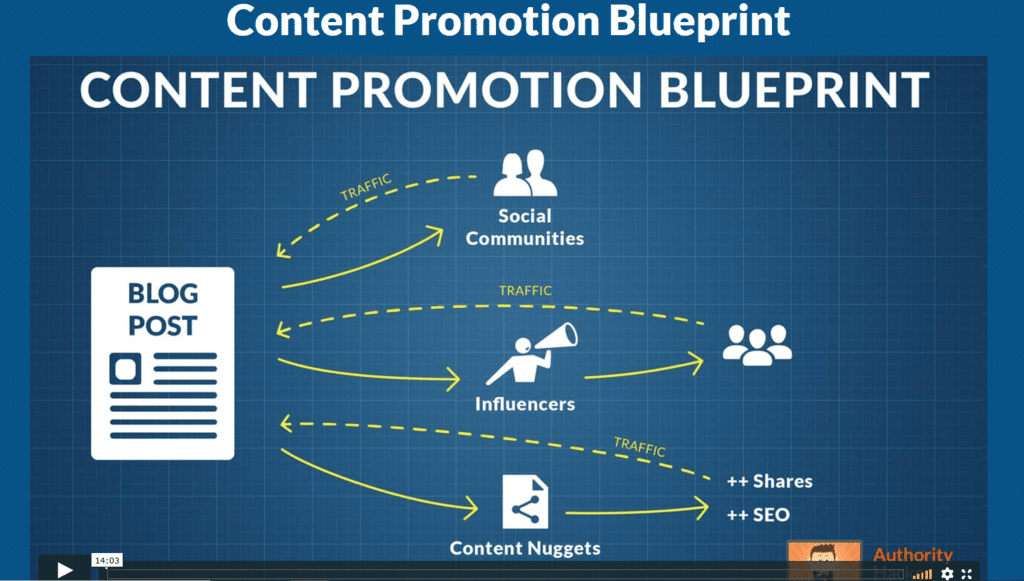 content promotion blueprint