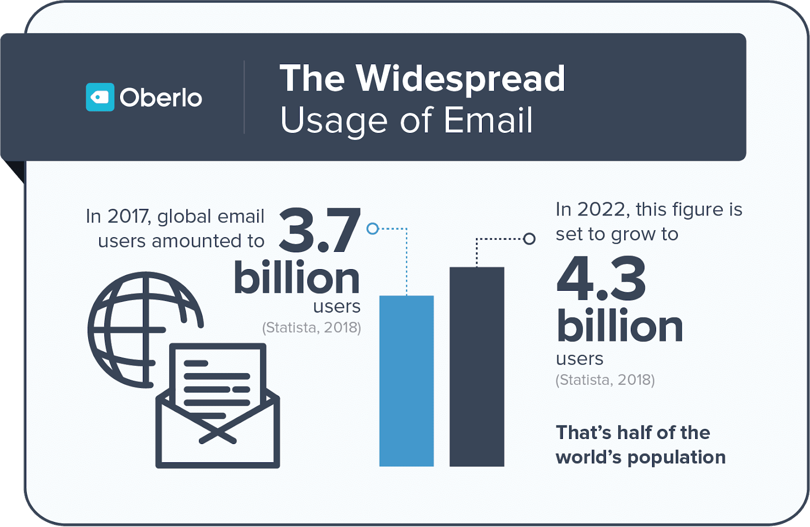widespread usage of email